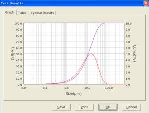 101 What Is Particle Size Distribution D50 D50 Particle Size