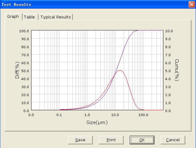 101 What Is Particle Size Distribution D50 D50 Particle